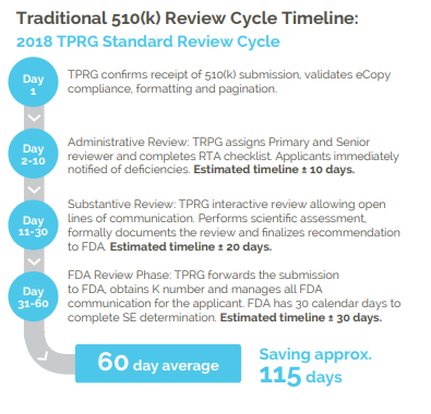 FDA review cycle US