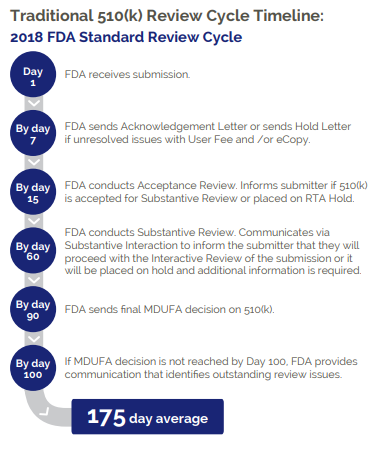 FDA review cycle